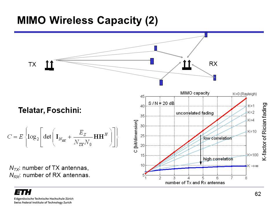 MIMO Wireless Capacity (2)