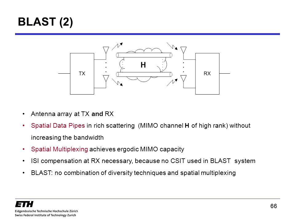 BLAST (2) Antenna array at TX and RX