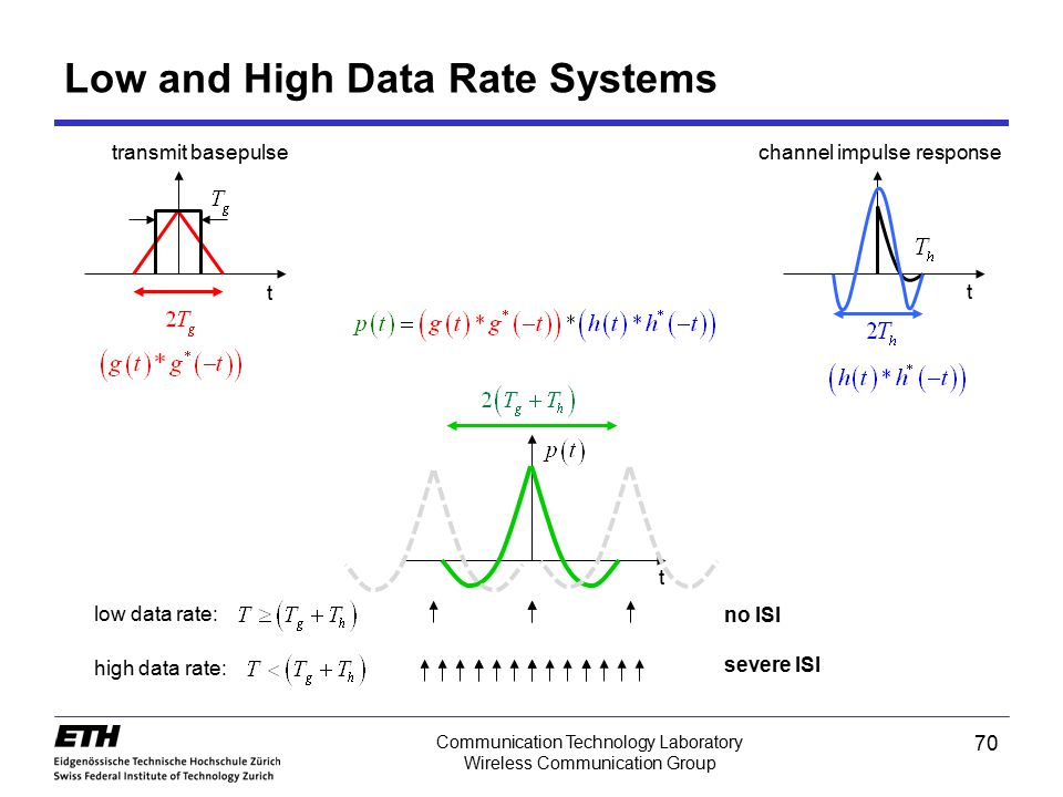 Low and High Data Rate Systems