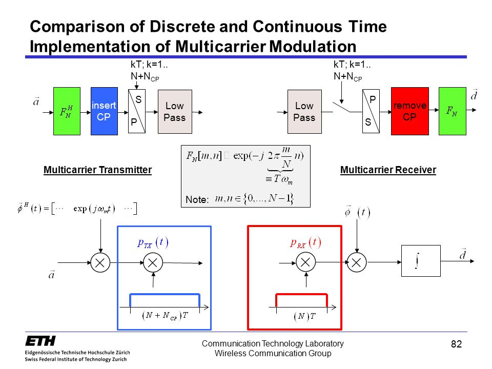 Comparison of Discrete and Continuous Time Implementation of Multicarrier Modulation