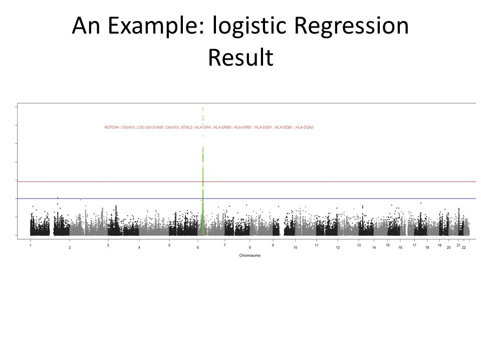 An Example: logistic Regression Result
