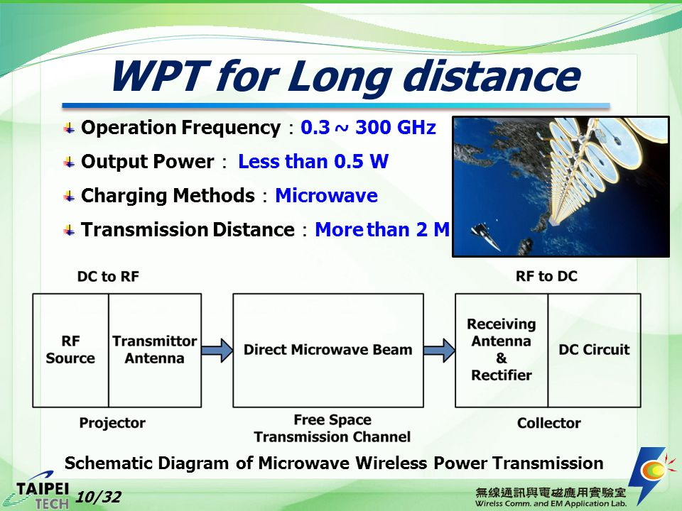 Schematic Diagram of Microwave Wireless Power Transmission