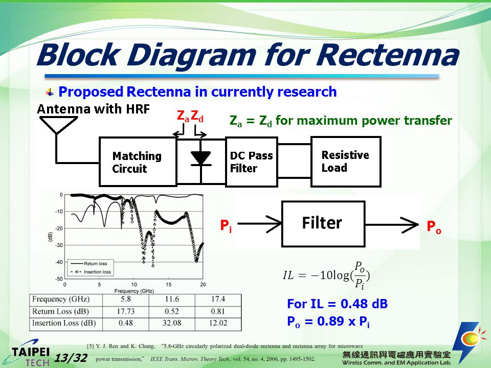 Block Diagram for Rectenna