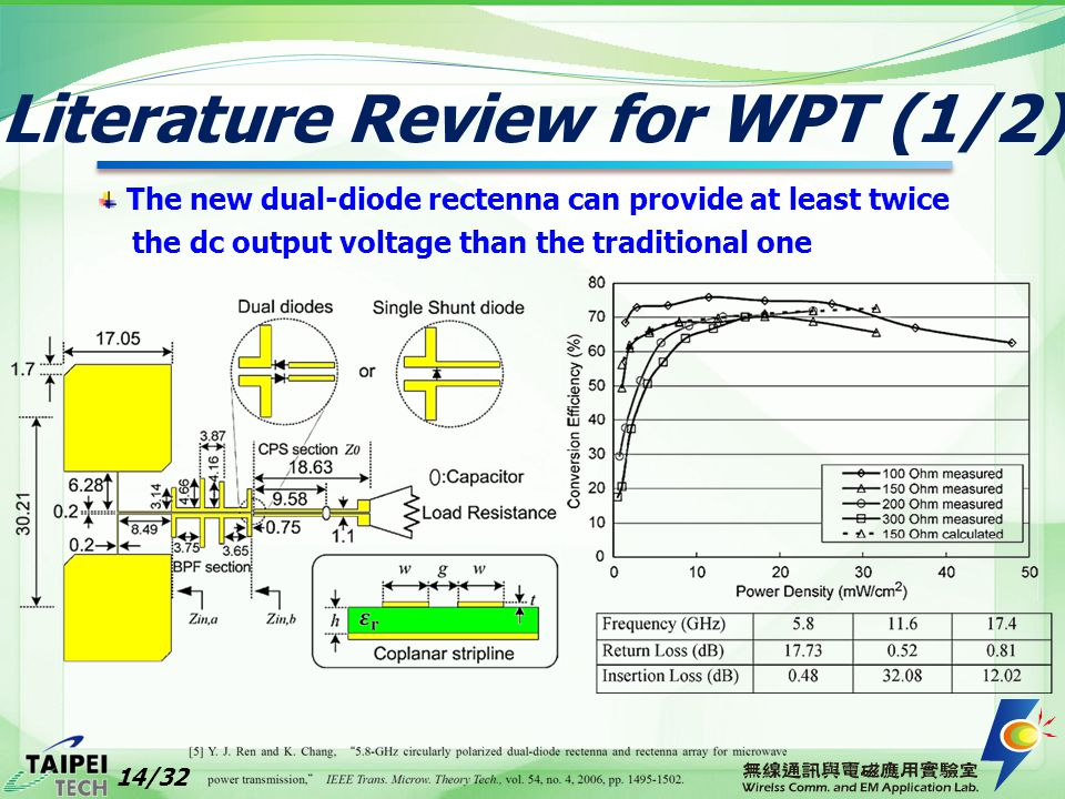 Literature Review for WPT (1/2)