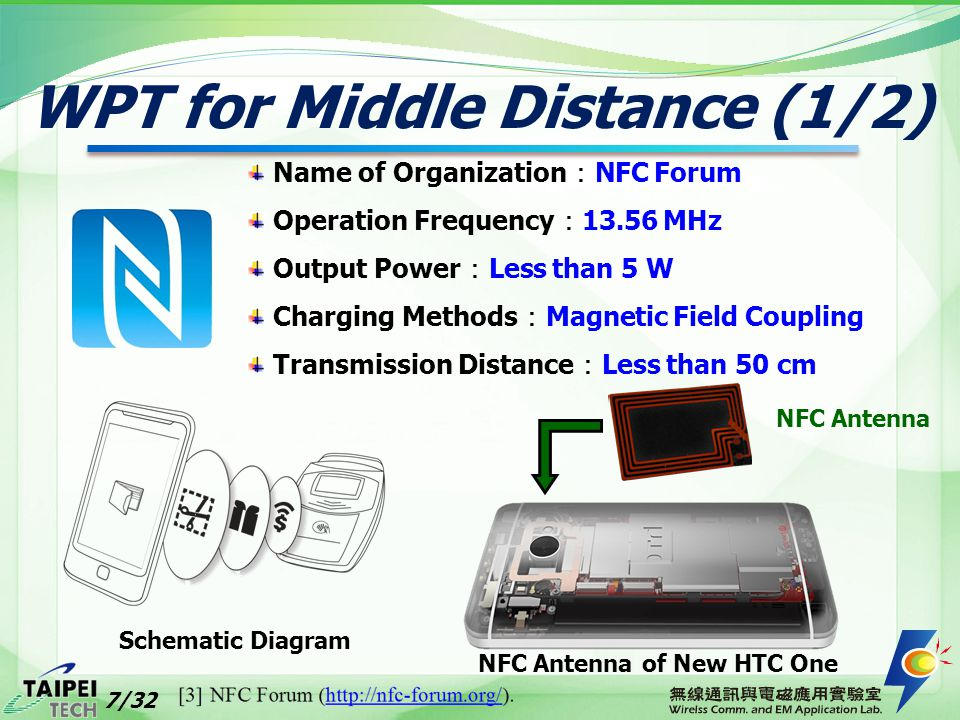 WPT for Middle Distance (1/2)