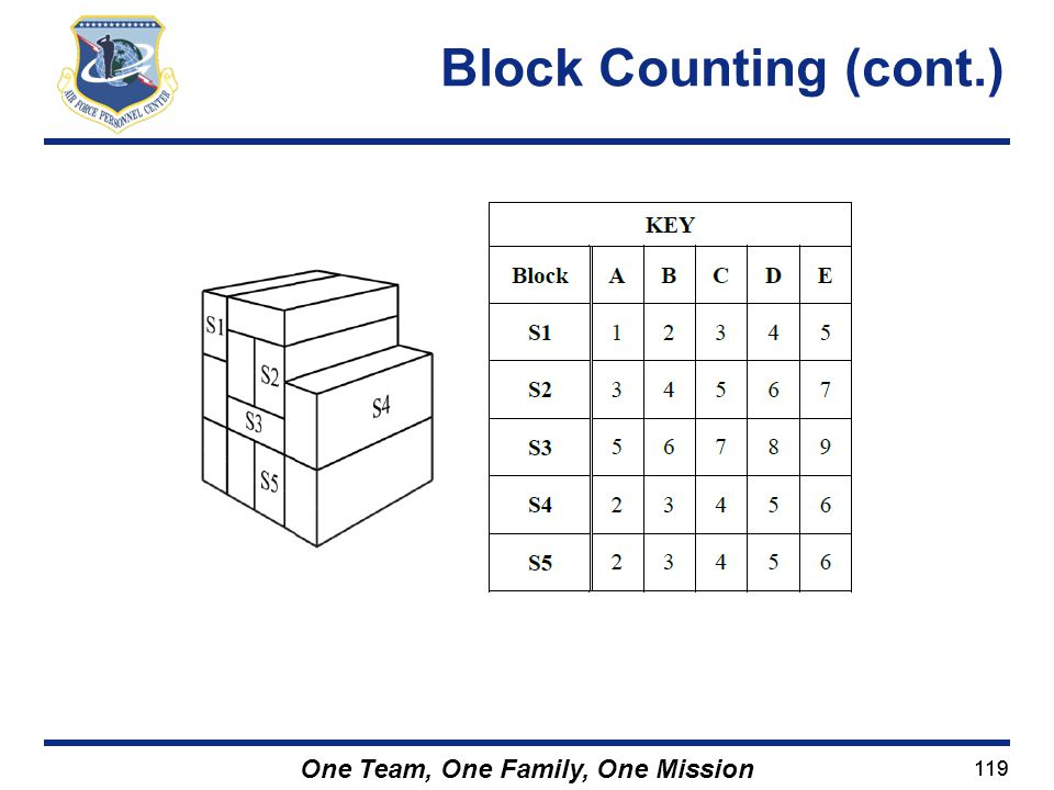 Block Counting (cont.)