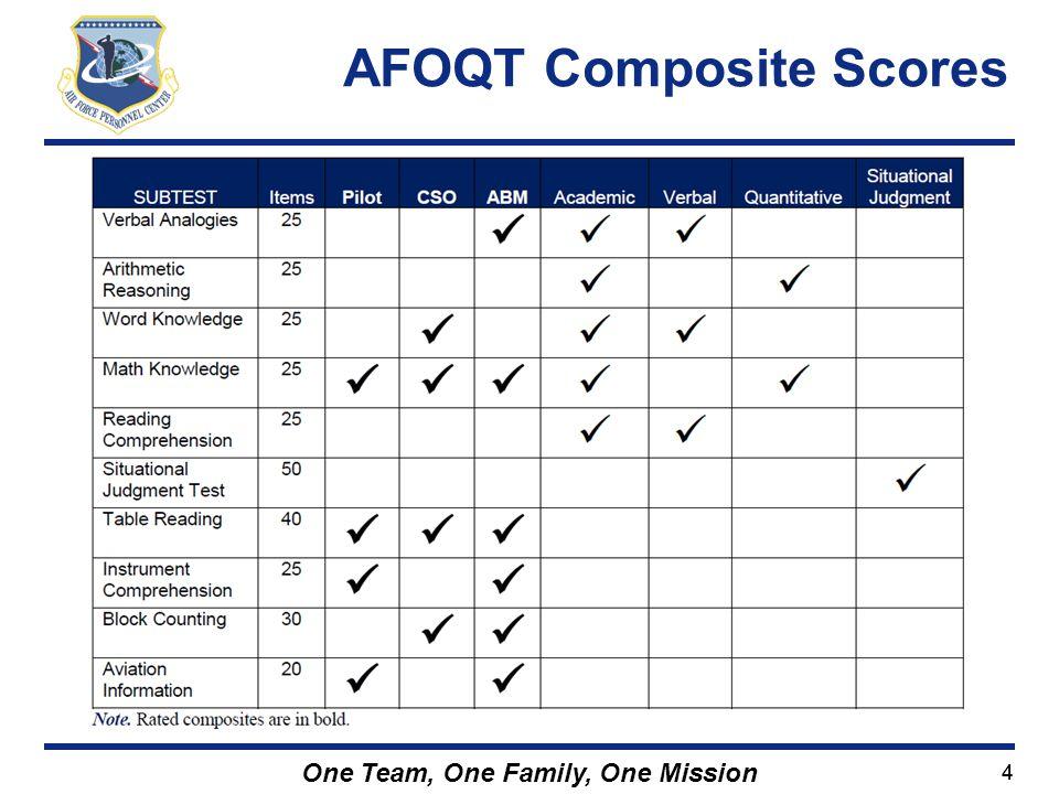 AFOQT Composite Scores