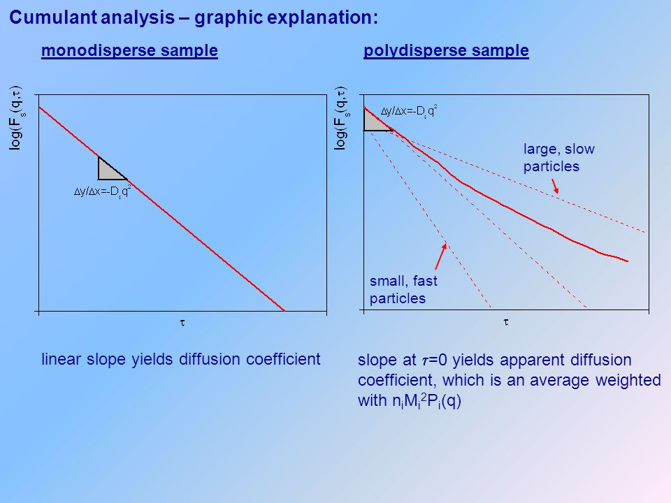 Cumulant analysis – graphic explanation: