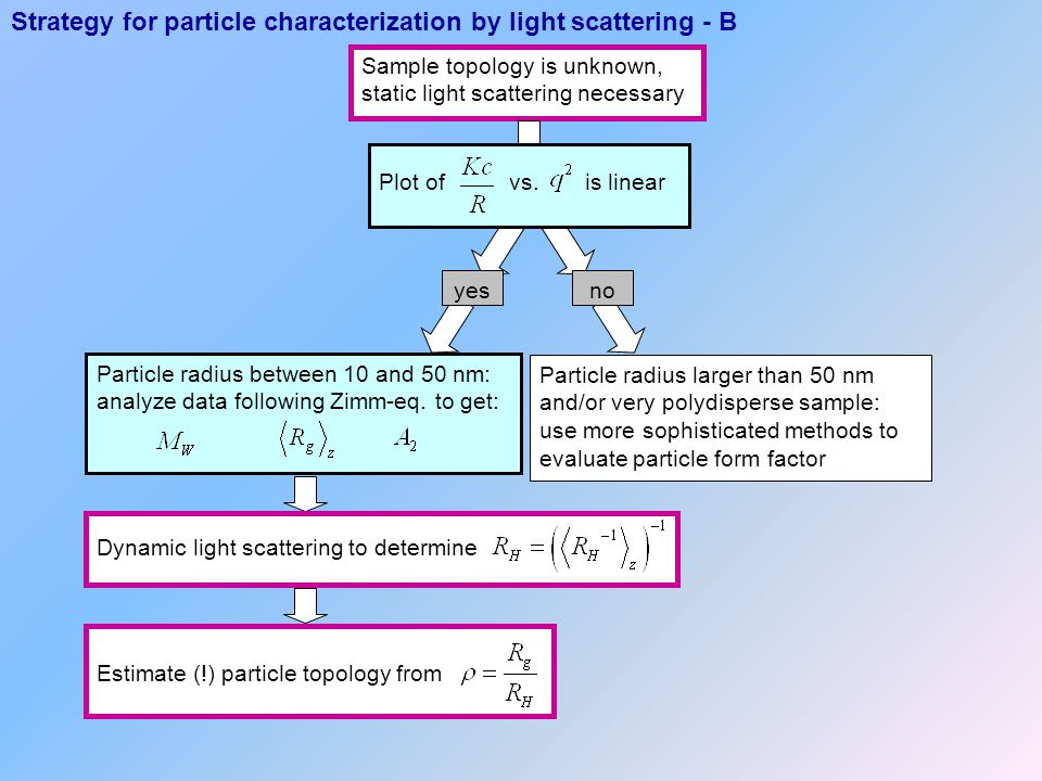 Strategy for particle characterization by light scattering - B