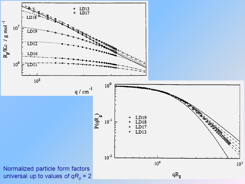 Normalized particle form factors