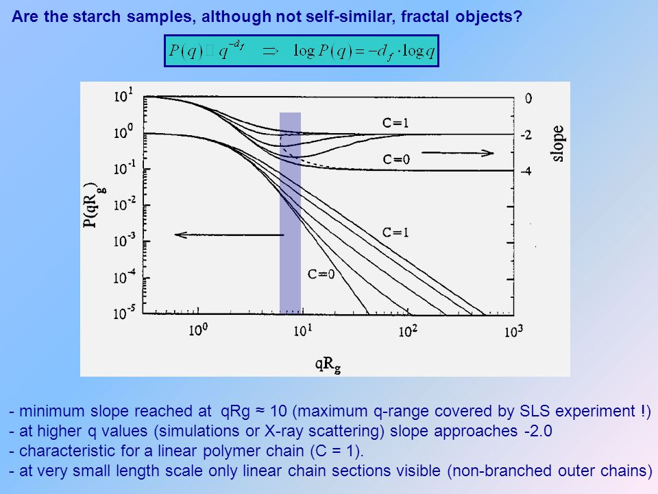 Are the starch samples, although not self-similar, fractal objects