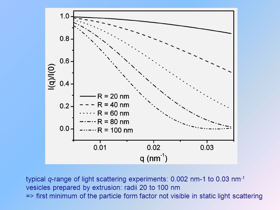 typical q-range of light scattering experiments: nm-1 to 0
