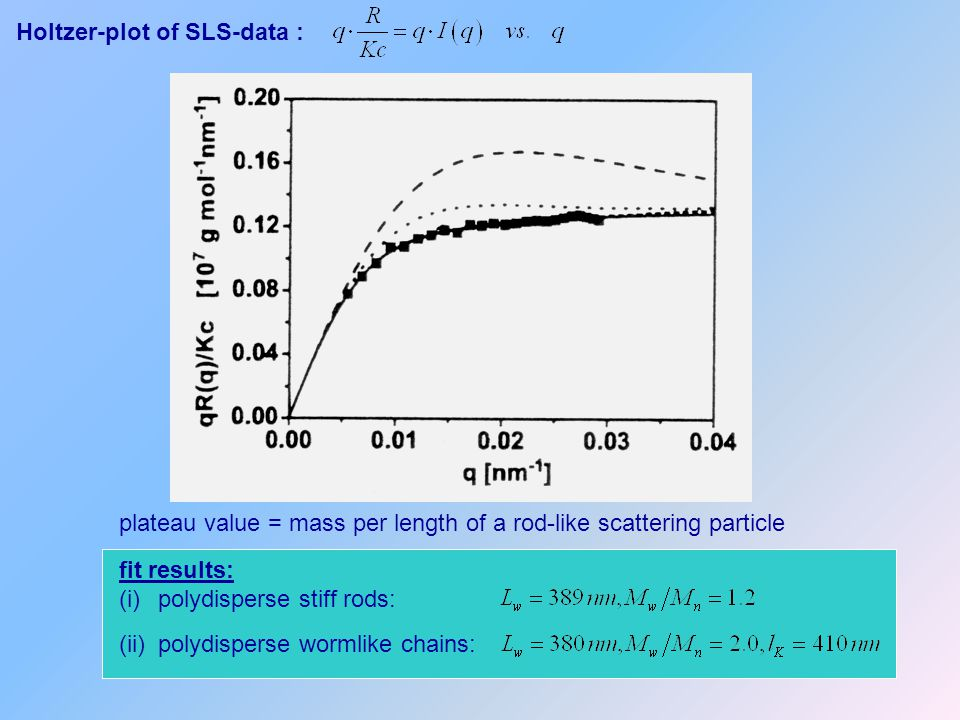 Holtzer-plot of SLS-data :