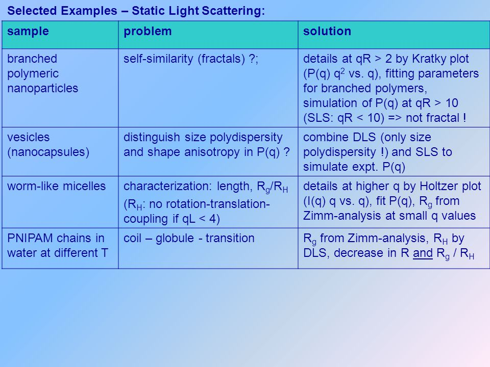 Selected Examples – Static Light Scattering: