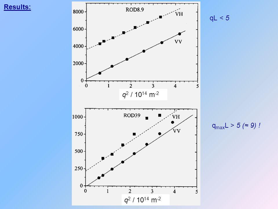 Results: qL < 5 q2 / 1014 m-2 qmaxL > 5 (≈ 9) ! q2 / 1014 m-2