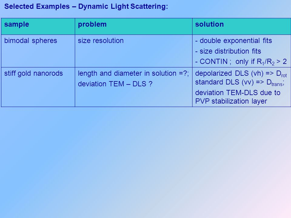 Selected Examples – Dynamic Light Scattering: