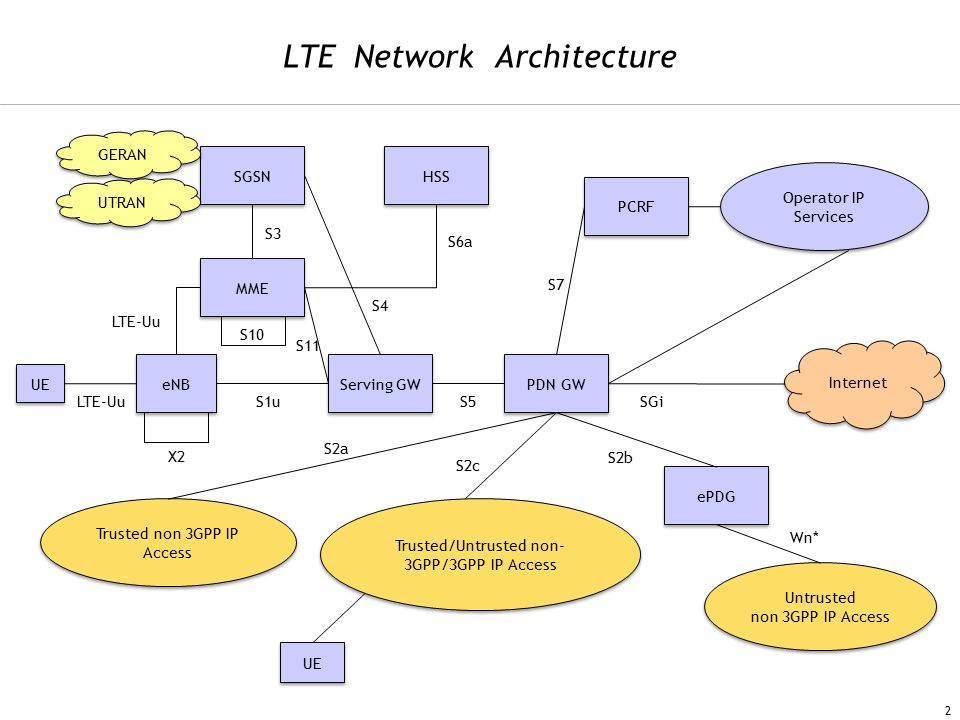 lte network architecture bing images Fibonacci Tattoo Fibonacci Guitar Tattoo