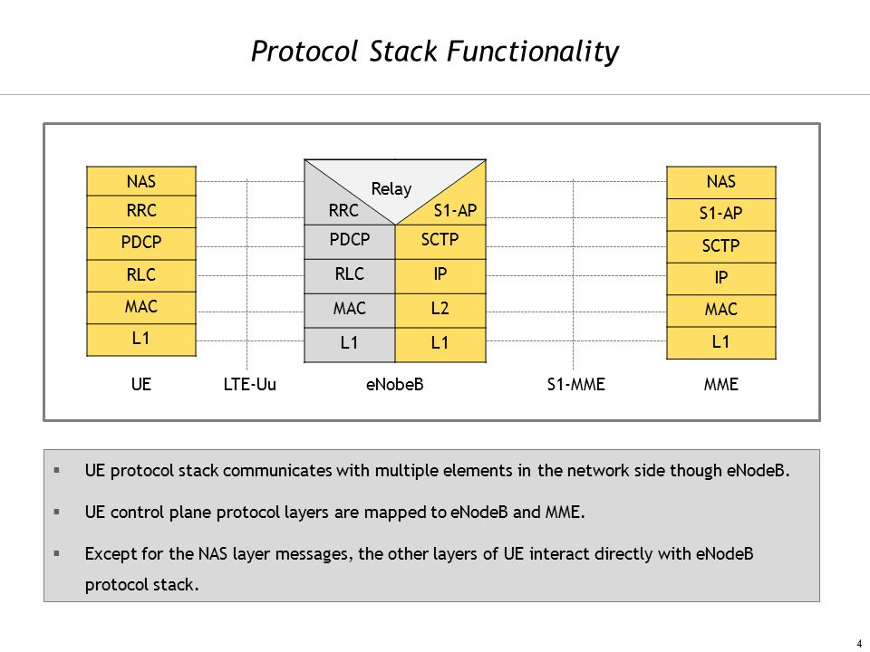 Protocol Stack Functionality