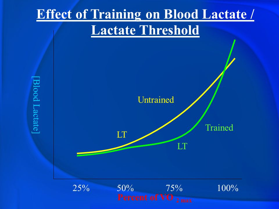 Effect of Training on Blood Lactate / Lactate Threshold