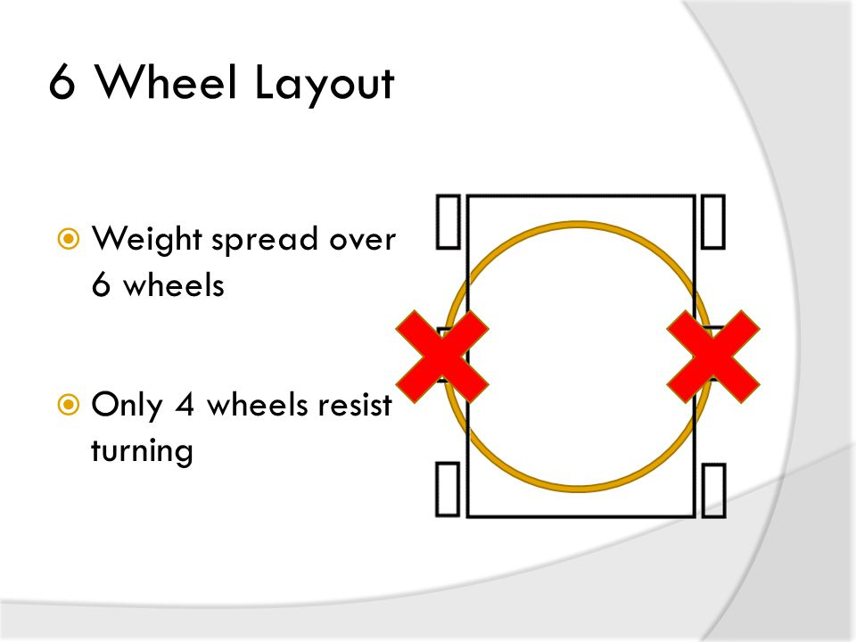 6 Wheel Layout Weight spread over 6 wheels