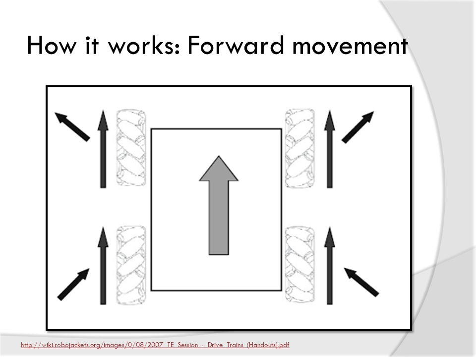 How it works: Forward movement