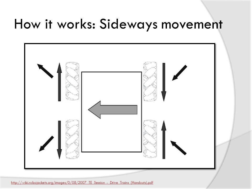 How it works: Sideways movement