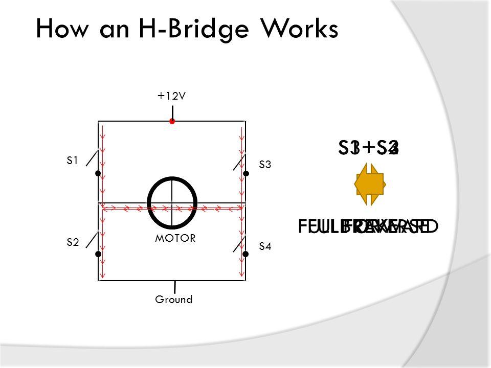 How an H-Bridge Works S1+S4 FULL FORWARD S3+S2 FULL REVERSE S1+S3