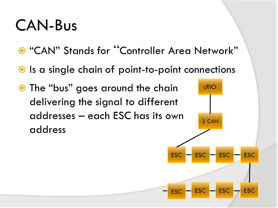 CAN-Bus CAN Stands for Controller Area Network