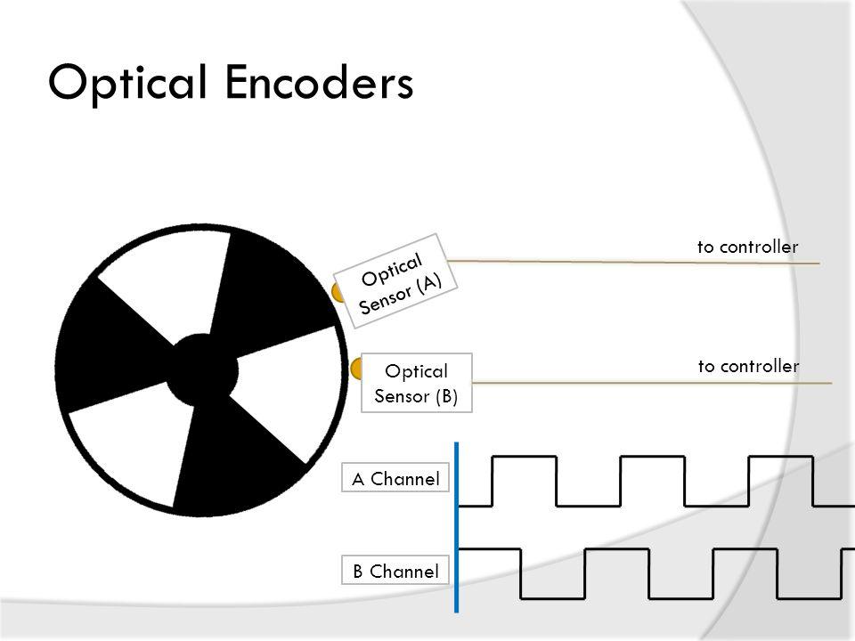 Optical Encoders to controller Optical Sensor (A) to controller