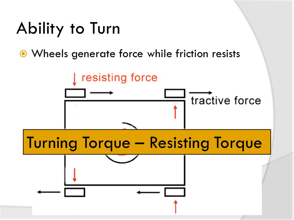 Ability to Turn Turning Torque – Resisting Torque