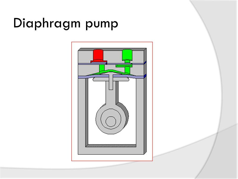 Diaphragm pump Presenter: Michael Lin