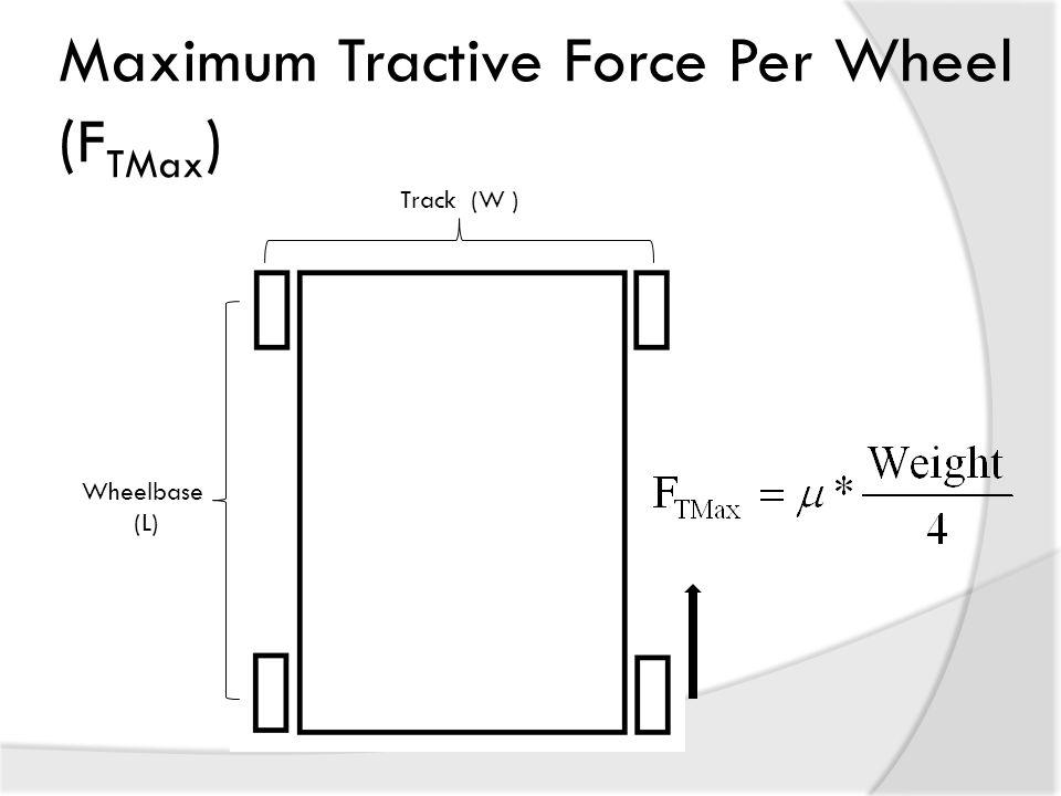 Maximum Tractive Force Per Wheel (FTMax)