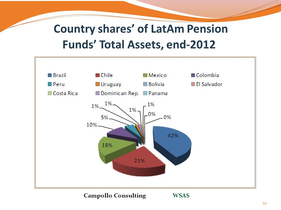 Country shares' of LatAm Pension Funds' Total Assets, end-2012