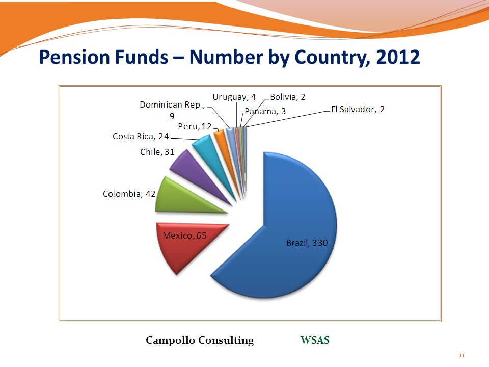 Pension Funds – Number by Country, 2012