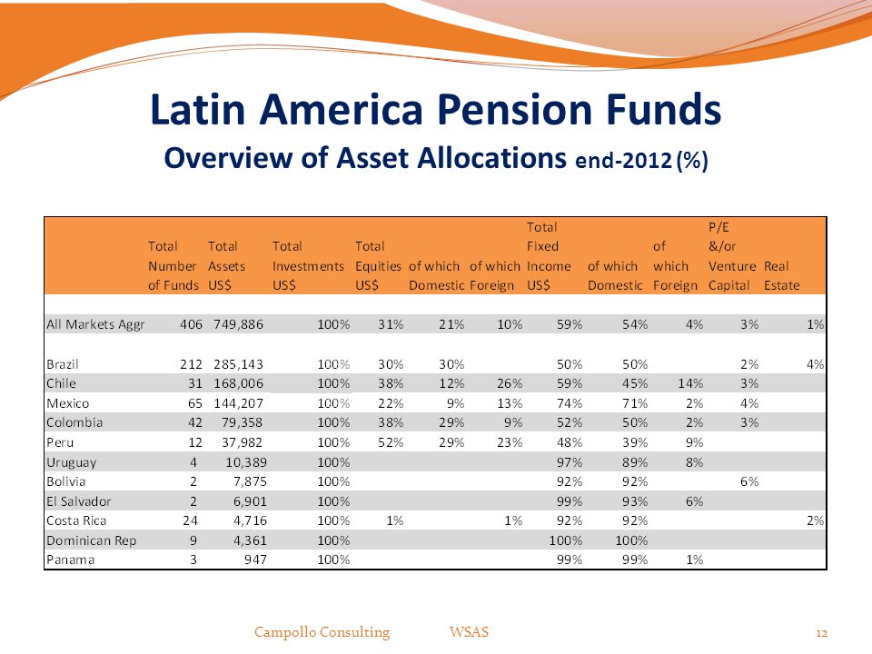 Latin America Pension Funds Overview of Asset Allocations end-2012 (%)