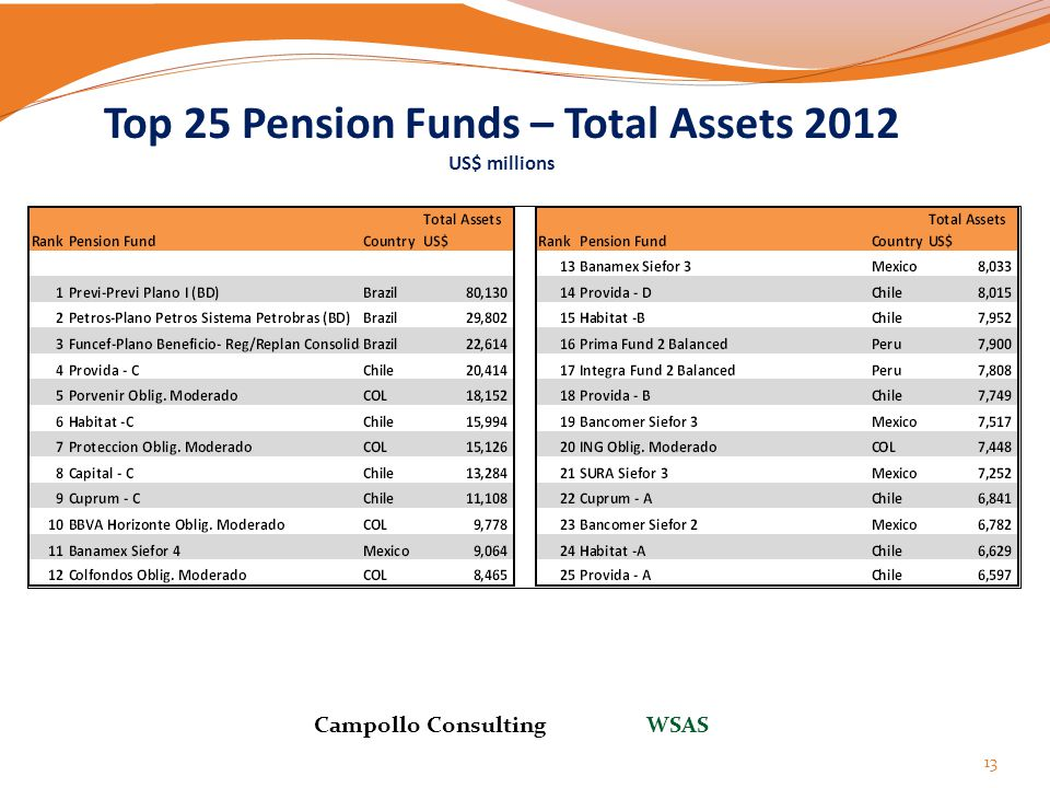 Top 25 Pension Funds – Total Assets 2012 US$ millions