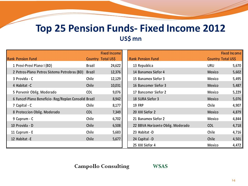 Top 25 Pension Funds- Fixed Income 2012 US$ mn