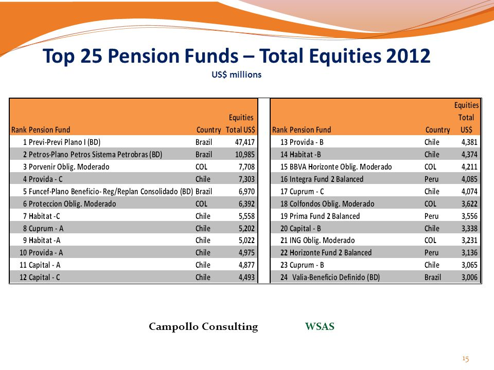 Top 25 Pension Funds – Total Equities 2012 US$ millions