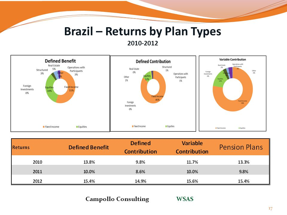 Brazil – Returns by Plan Types 2010-2012
