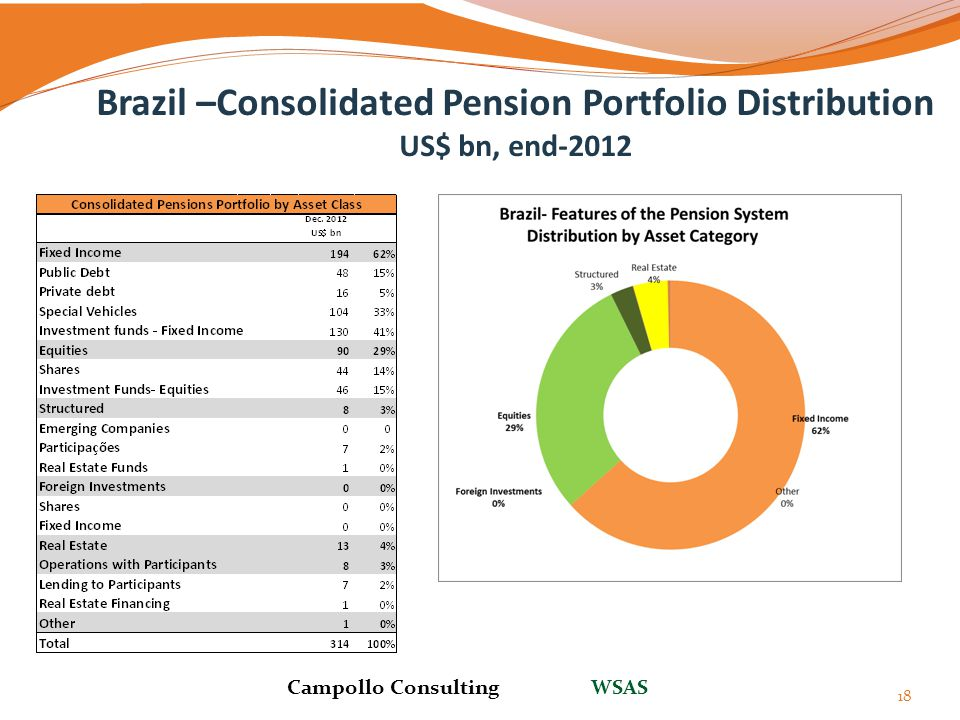 Brazil –Consolidated Pension Portfolio Distribution US$ bn, end-2012
