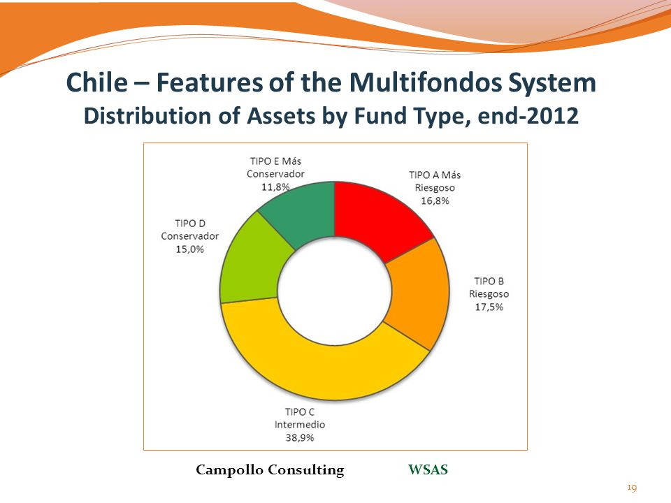 Chile – Features of the Multifondos System Distribution of Assets by Fund Type, end-2012