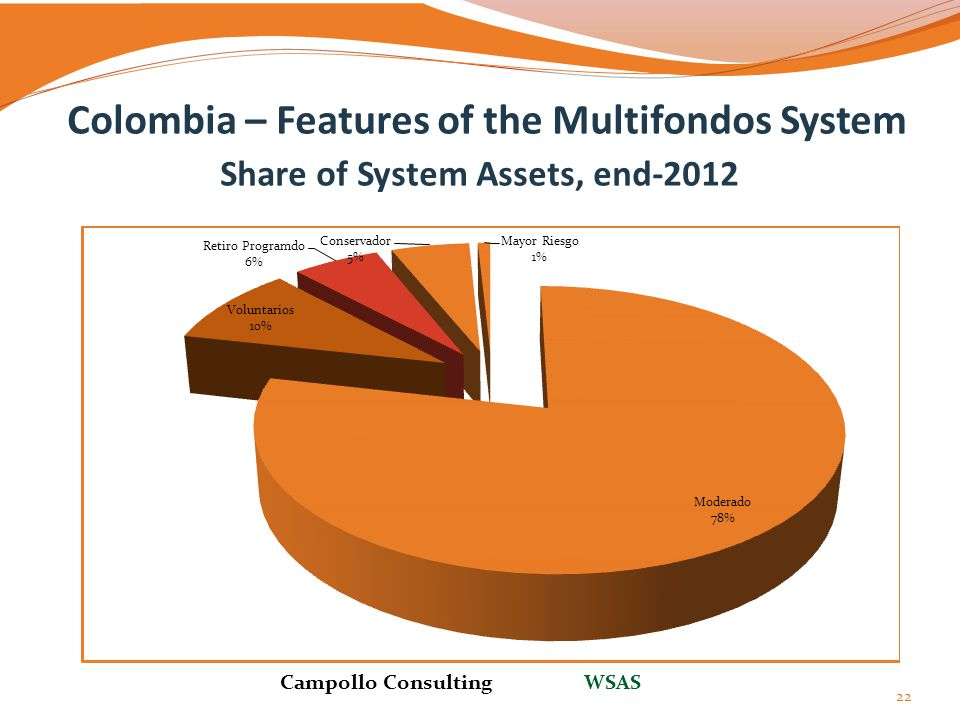 Colombia – Features of the Multifondos System Share of System Assets, end-2012