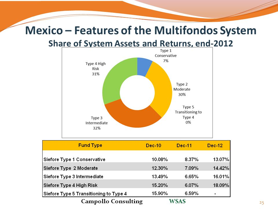 Mexico – Features of the Multifondos System Share of System Assets and Returns, end-2012