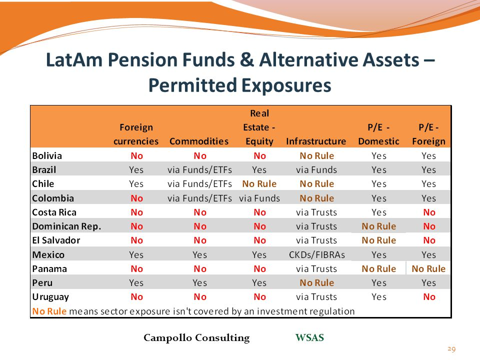 LatAm Pension Funds & Alternative Assets – Permitted Exposures