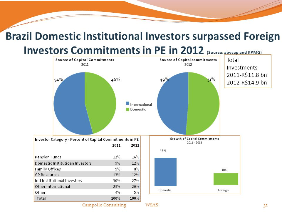 Brazil Domestic Institutional Investors surpassed Foreign Investors Commitments in PE in 2012 (Source: abvcap and KPMG)