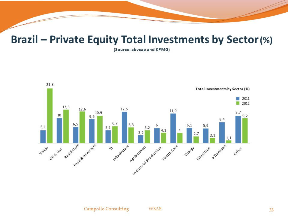 Brazil – Private Equity Total Investments by Sector (%) (Source: abvcap and KPMG)