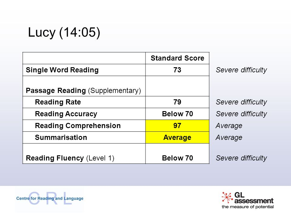 Lucy (14:05) Standard Score Single Word Reading 73 Severe difficulty