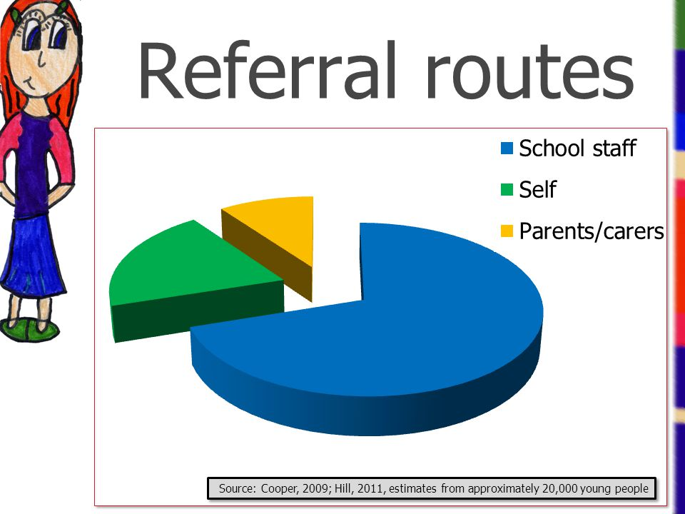 Referral routes Source: Cooper, 2009; Hill, 2011, estimates from approximately 20,000 young people