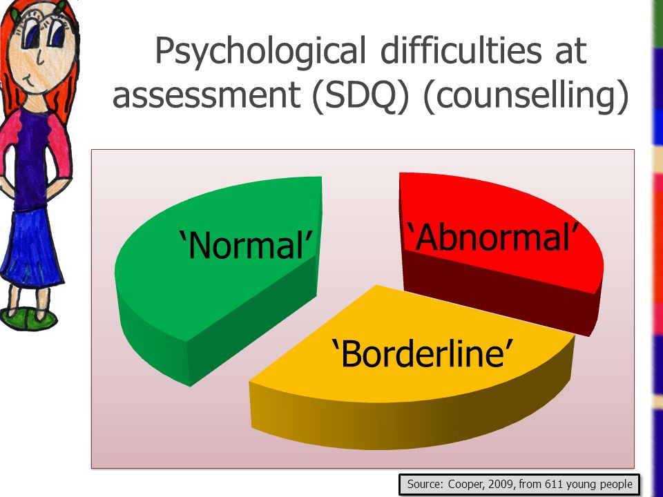Psychological difficulties at assessment (SDQ) (counselling)