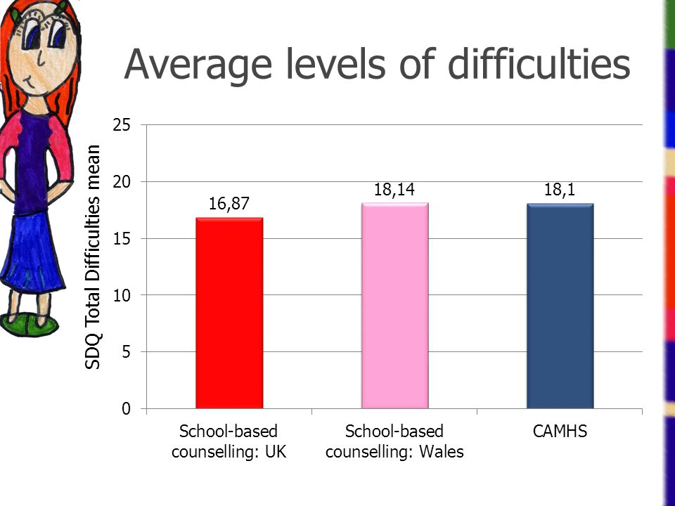 Average levels of difficulties